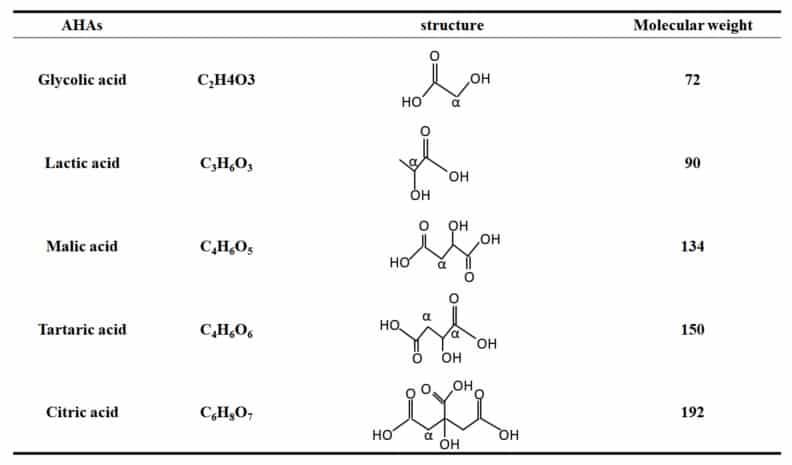ترکیبات شیمیایی
